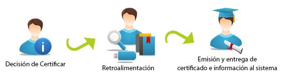 proceso_certificacion