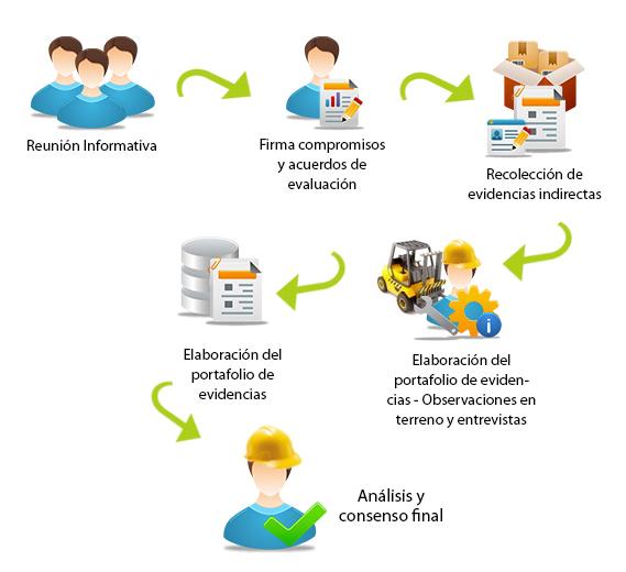 proceso_evaluacion